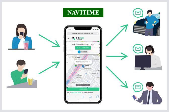 運転代行 by NAVITIMEの概要図